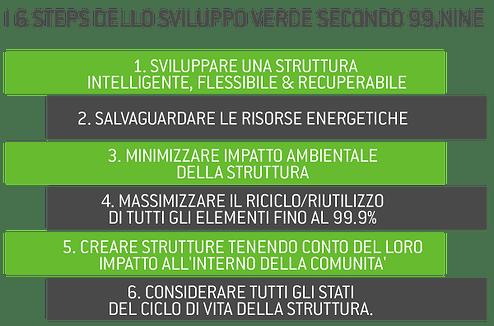 6 steps ecology